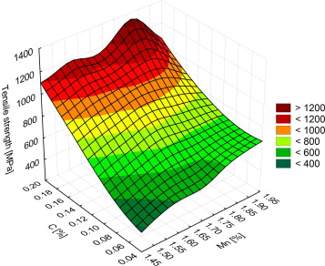 Dual phase steels microstructure and properties consideration based effect of the concentration of manganese and carbon on the tensile strength of dual phase steels ccuart Image collections