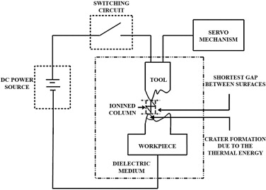 A review on influence of electrical process parameters in