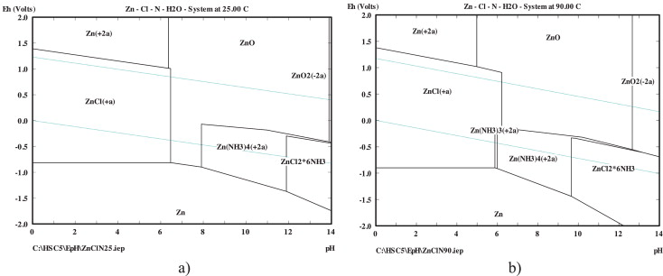 Removal of zinc from dusts and sludges from basic oxygen furnaces in diagram e ph in znclnh2o system a 298 k 1 moldm3 nh4cl b 363 k ccuart Choice Image