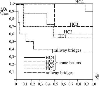 Fatigue hazards in welded plate crane runway girders