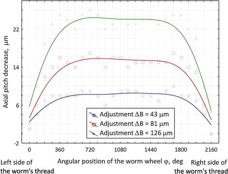 Innovative design of non-backlash worm gear drives - ScienceDirect