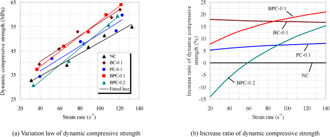 Dynamic compressive mechanical behaviour and modelling of
