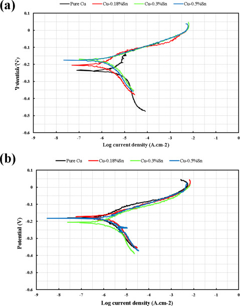 An investigation into the effect of alloying elements on