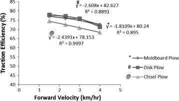 Performance of tractor and tillage implements in clay soil