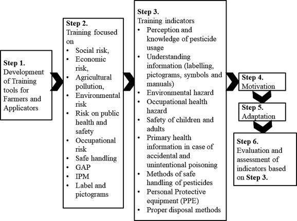 pesticides evaluation of environmental pollution