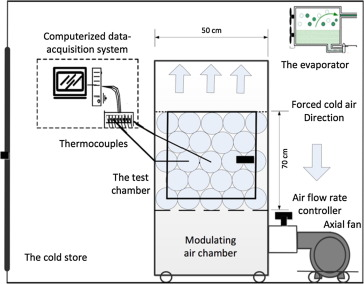 Vertical forced air pre-cooling of orange fruits on bin: Effect of