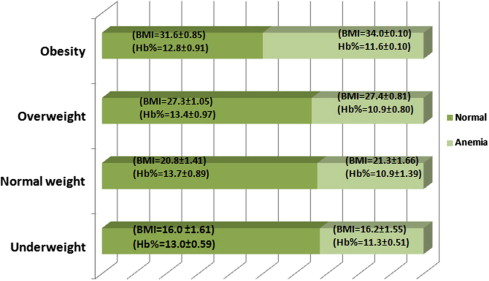 Study of hemoglobin level and body mass index among