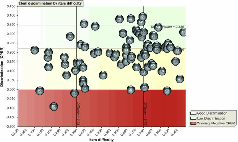 A comparison of clinical-scenario (case cluster) versus