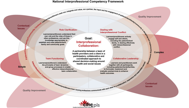 Competent For Collaborative Practice What Does A