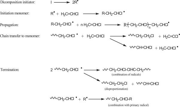 Photostabilization of poly(vinyl chloride) – Still on the run