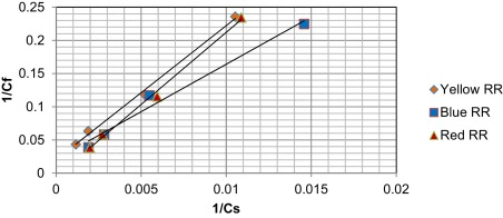 The contribution of different vinyl sulphone-reactive dyes