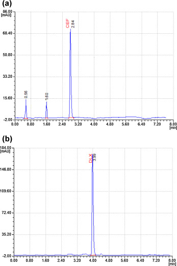 Development and validation of a stability indicating method for the a typical hplc chromatogram of oxidative stressed sample of cfx a and dlx b ccuart Image collections