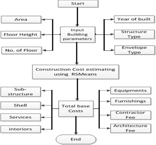 Construction cost prediction model for