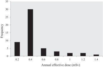 Occupational Radiation Dose for Medical Workers at a