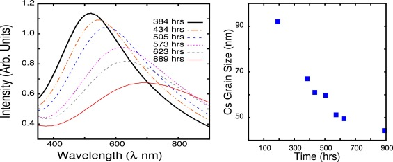 Defect diffusion assisted formation of cesium metal clusters in