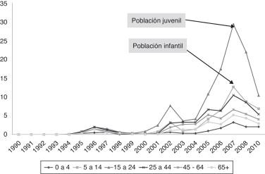 tasa de morbilidad dengue