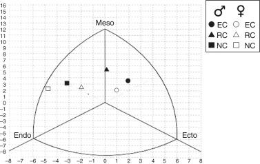 A comparison of anthropometric characteristics and