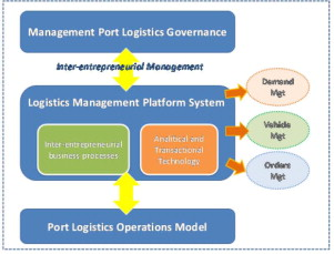 A Collaborative Supply Chain Management System for a Maritime Port