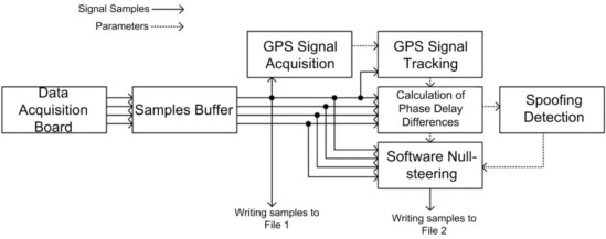 Detection and Mitigation of GPS Spoofing Based on Antenna