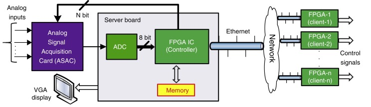 A Comprehensive Embedded Solution For Data Acquisition And Communication Using Fpga Sciencedirect