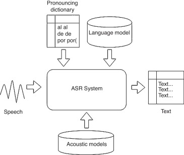 Automatic speech recognizers for Mexican Spanish and its open