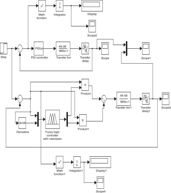 Online tuning of fuzzy logic controller using Kalman