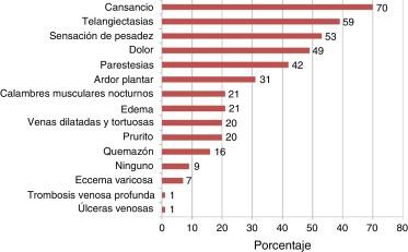Circulatoria insuficiencia cronica es que periferica