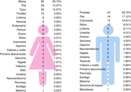 porcentajes de histotipos de cáncer de próstata