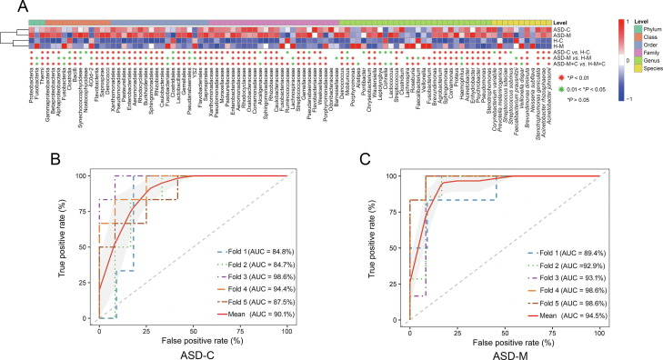 Correlation of Gut Microbiome Between ASD Children and Mothers and