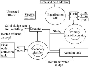Common Effluent Treatment Plant Cetp Reliability Analysis And Performance Evaluation Sciencedirect