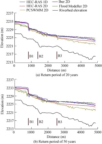 Performance assessment of two-dimensional hydraulic models