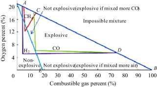 Calibrated explosive triangle for determining capacity of explosion coward explosive triangle for methane carbon monoxide and hydrogen ccuart Choice Image