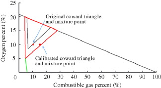 Calibrated explosive triangle for determining capacity of explosion calibrated coward explosive triangle ccuart Choice Image