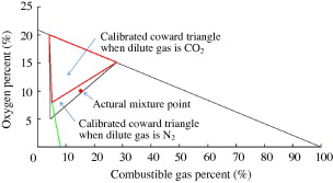 Calibrated explosive triangle for determining capacity of explosion download full size image ccuart Choice Image