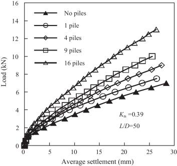 Behavior of raft on settlement reducing piles: Experimental model