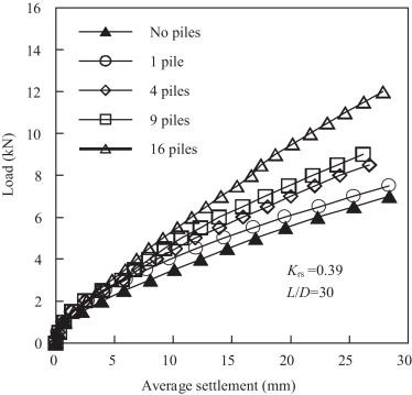 Behavior of raft on settlement reducing piles: Experimental