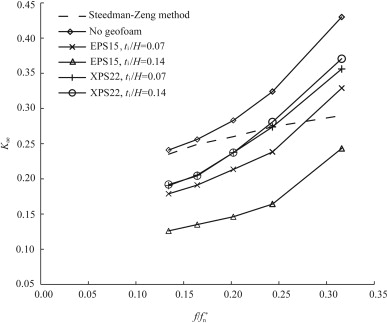 Seismic earth pressures on flexible cantilever retaining walls with variation of dynamic earth pressure coefficient kae for wall type iii with f f n amax 03 g dw 1024 ccuart Images