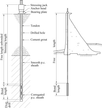 Rock engineering design of post-tensioned anchors for dams