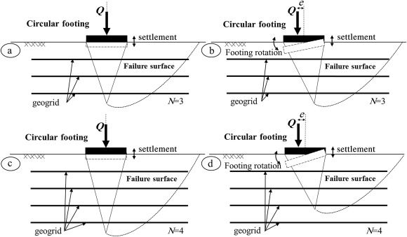 Load eccentricity effects on behavior of circular footings