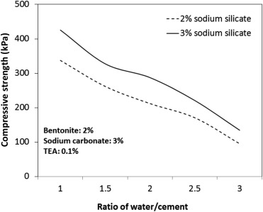 Optimization Of Cement Based Grouts Using Chemical Additives Sciencedirect