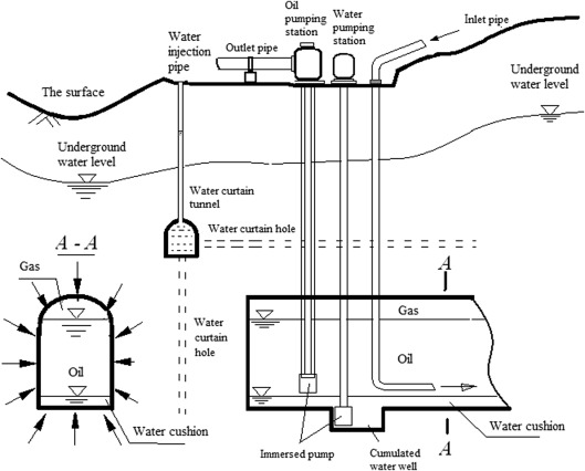design and operation problems related to water curtain system for well pump wiring diagram operation concept of underground water sealed oil storage in rock caverns
