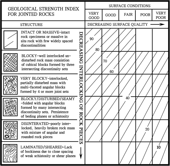 Determination of geological strength index of jointed rock