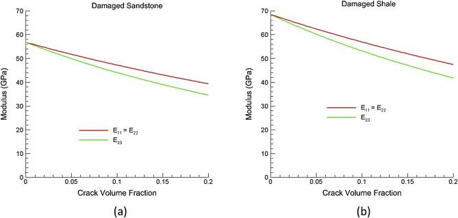 Geomechanics zoback pdf reservoir
