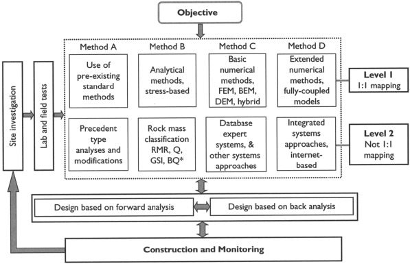 Reducing risks in the investigation, design and construction of