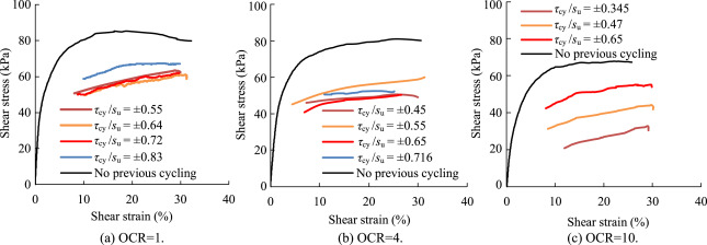 Cyclic stress-controlled tests on offshore clay - ScienceDirect