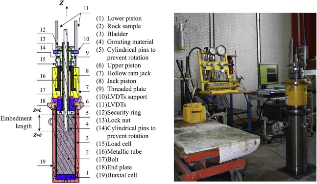Laboratory pull-out tests on fully grouted rock bolts and