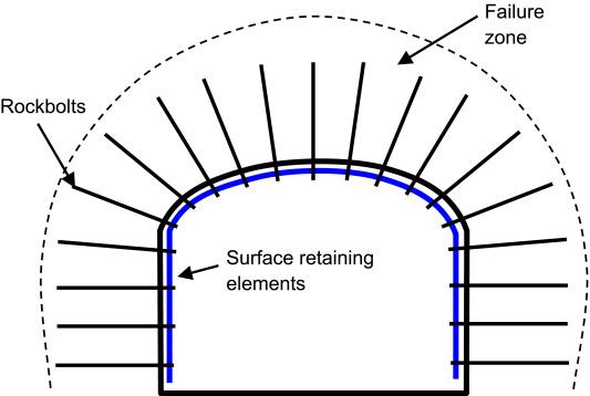Principles of rockbolting design - ScienceDirect
