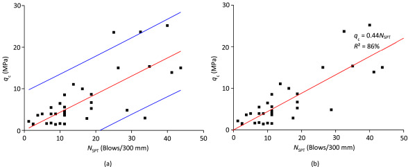dynamic cone penetrometer correlation spt