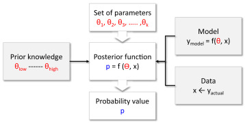 Bayesian data analysis to quantify the uncertainty of intact