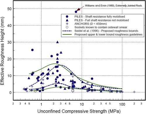 Analysis and design of axially loaded piles in rock - ScienceDirect
